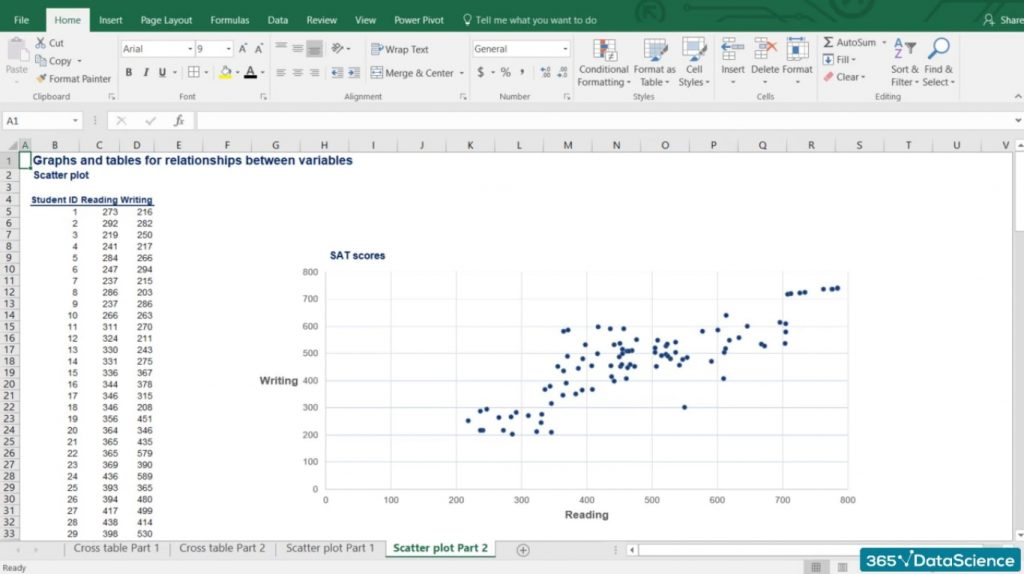 Scatter plot, contingency tables