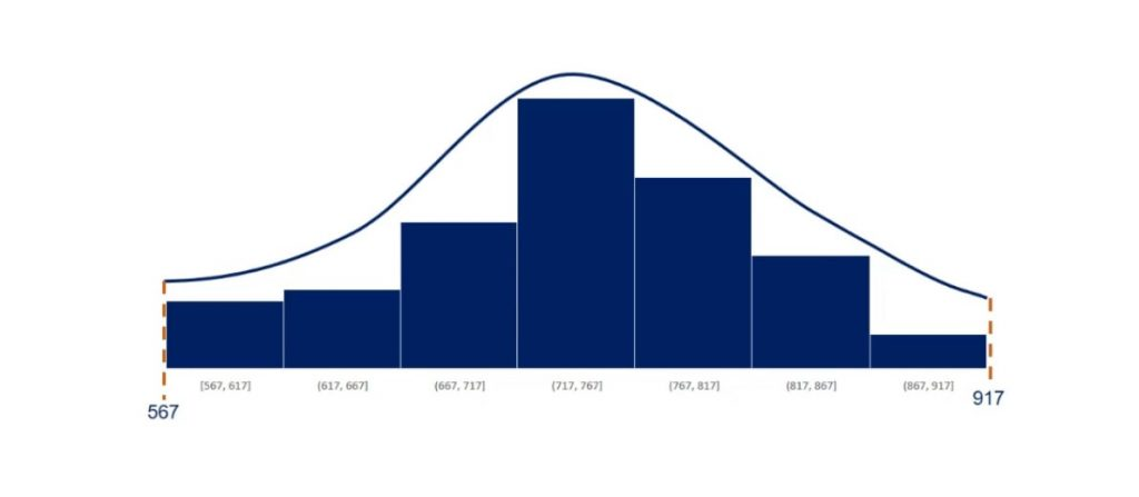 Normally distributed histogram