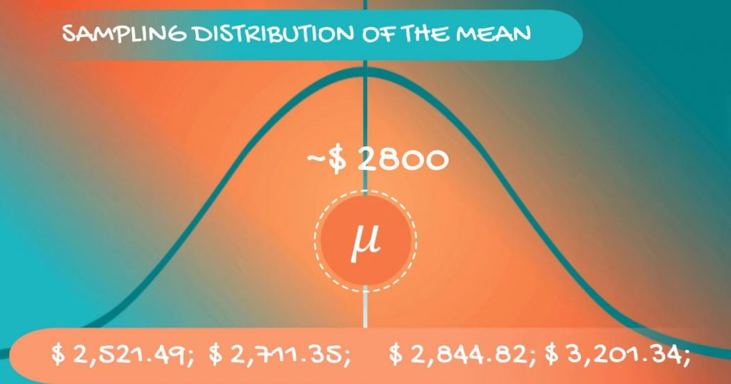 A normal distribution, central limit theorem