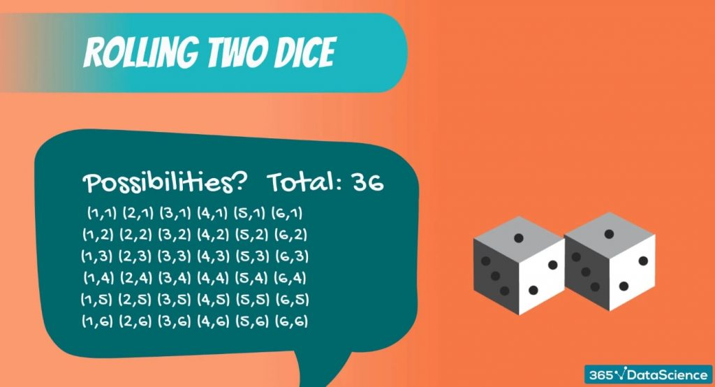Discrete Uniform DIstribution example: all 36 possible combination of rolling two dice