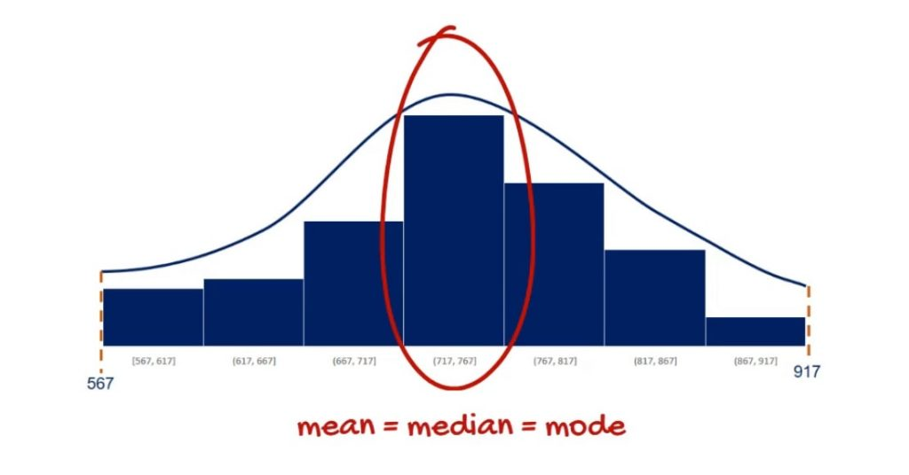 The mean in normal distribution