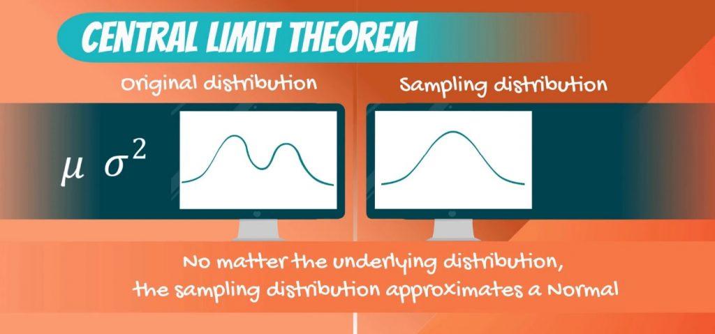 Binomial, Uniform, Exponential, central limit theorem