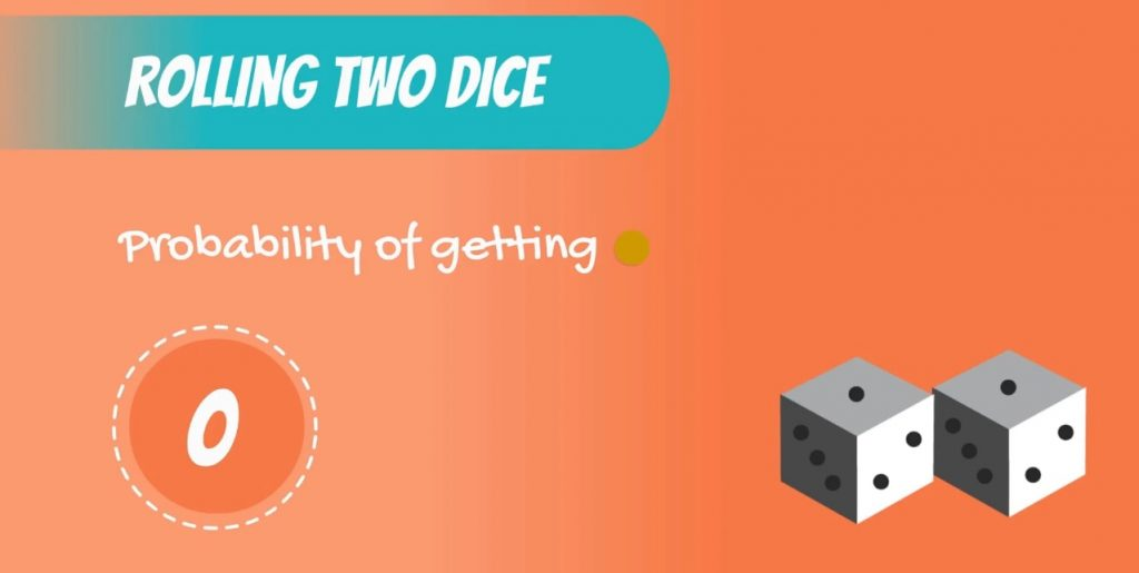 Discrete Uniform DIstribution example: the probability of getting 1 is 0 when rolling two dice