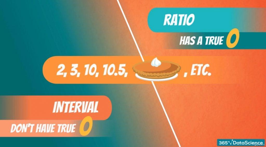 ratio vs interval