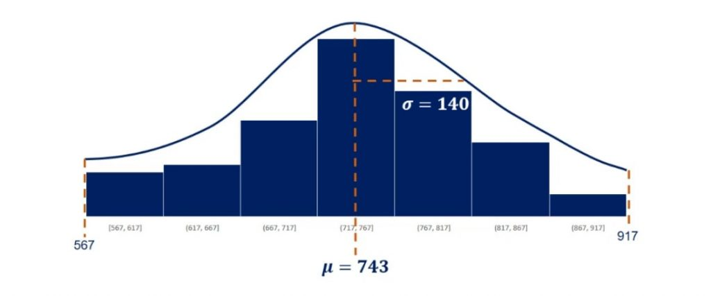 Mean and standard deviation in normal distribution