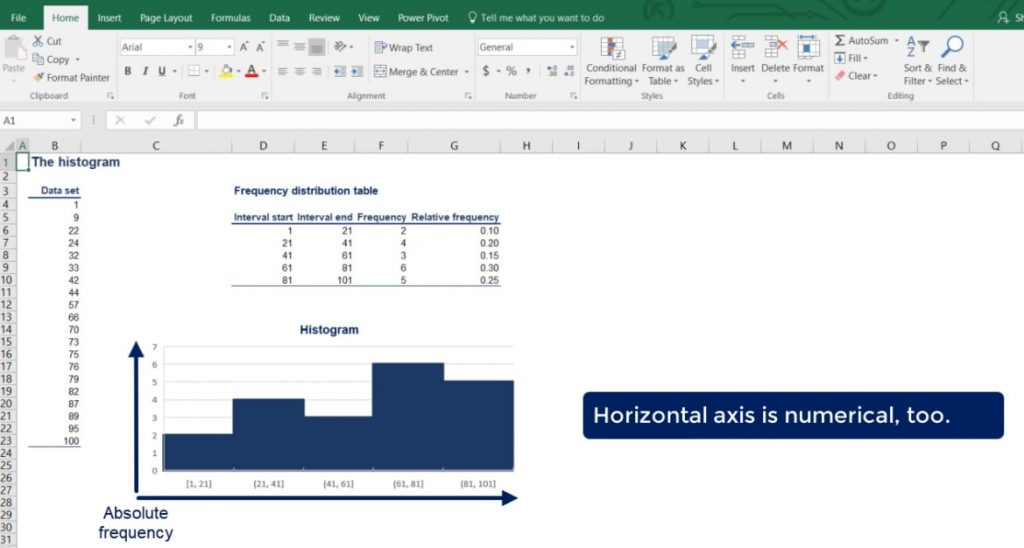 horizontal axis is numerical too