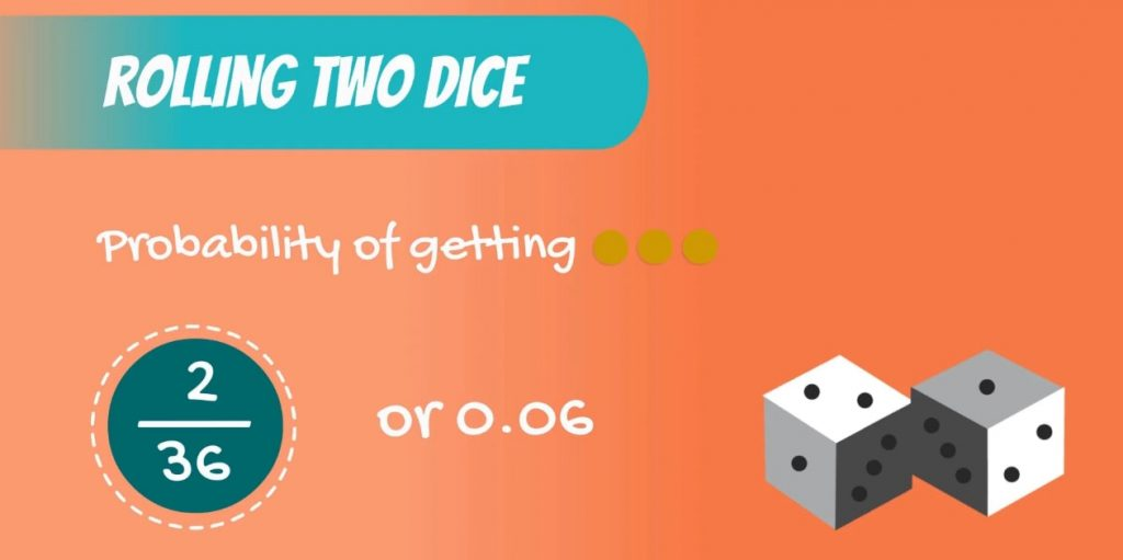 Discrete Uniform DIstribution example: the probability of getting a sum of 3 when rolling two dice