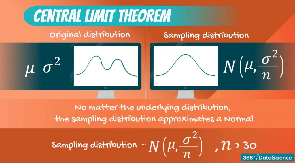 For the Central Limit Theorem to apply, we need a sample size of at least 30 observations