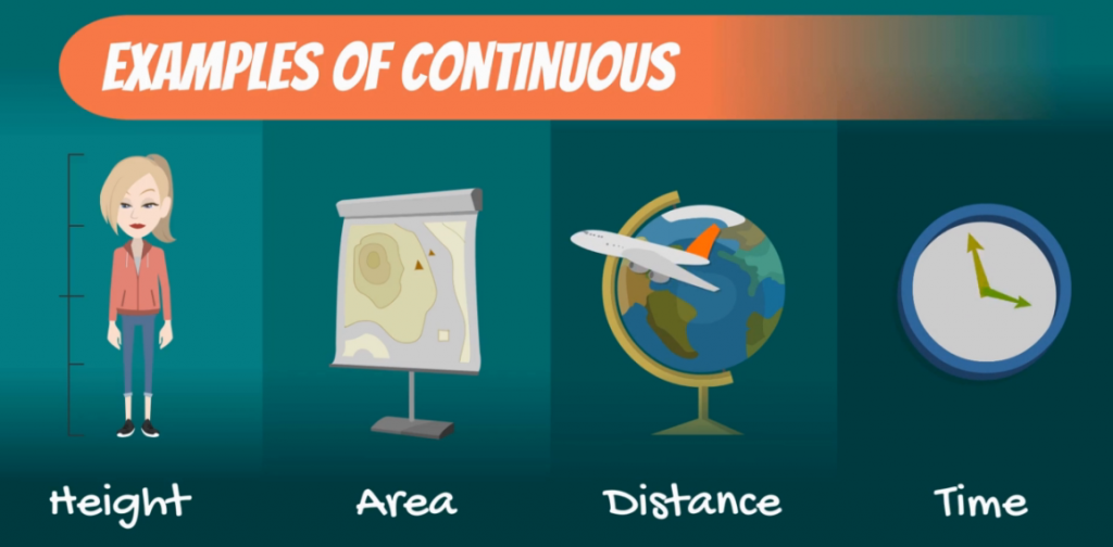 More examples of Continuous Data: height, area, distance, time