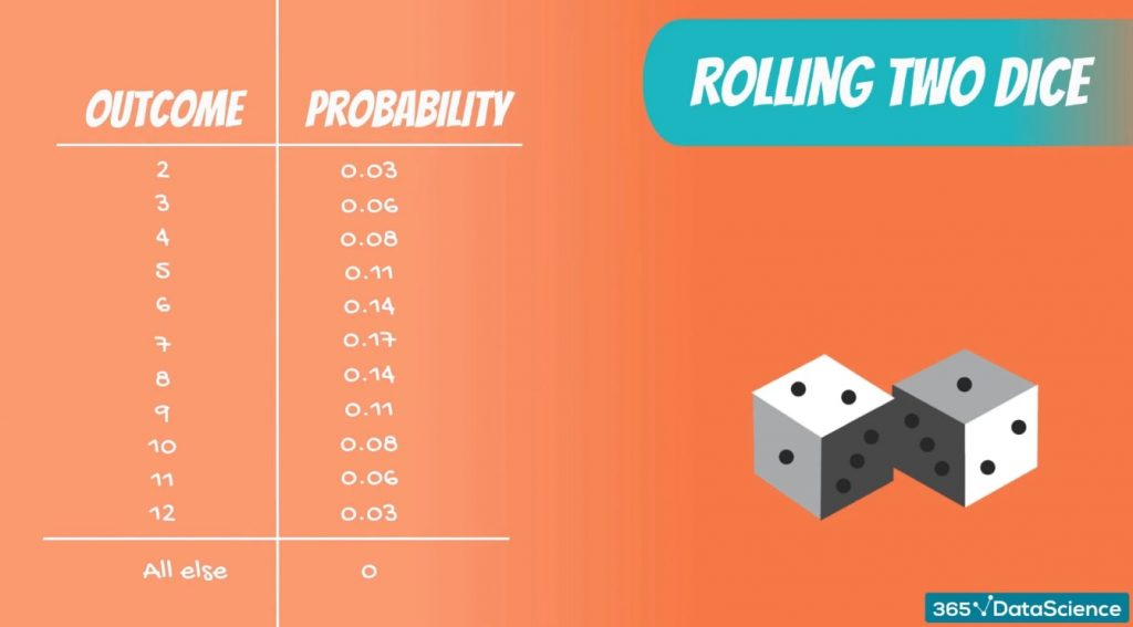 Discrete Uniform DIstribution example: the full probability distribution of rolling two dice