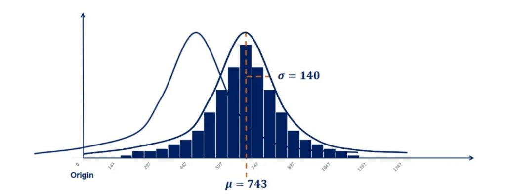 Controlling for the standard deviation in normal distribution