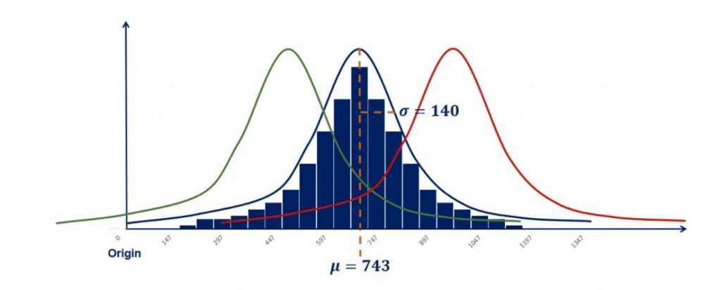 Bigger mean would move the graph to the right in normal distribution