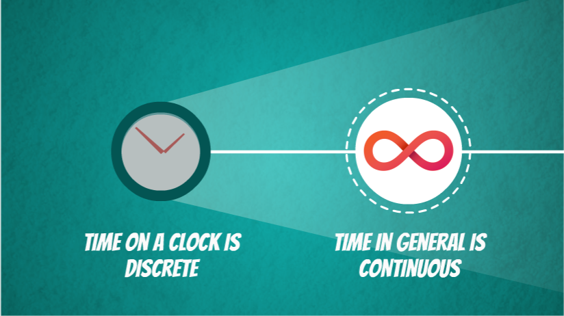 time on a clock is discrete, time in general is continuous