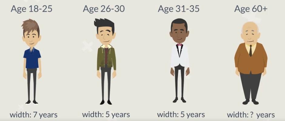 different age ranges
