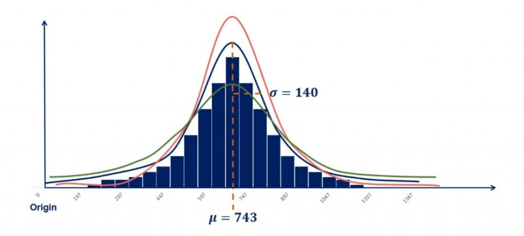 Change the standart deviation to reshape the graph in normal distribution