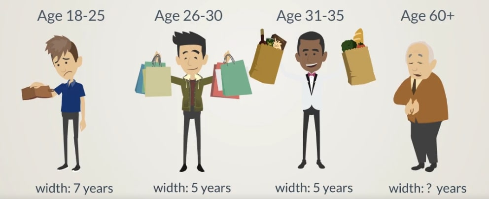 different age ranges. under 25 with empty wallet