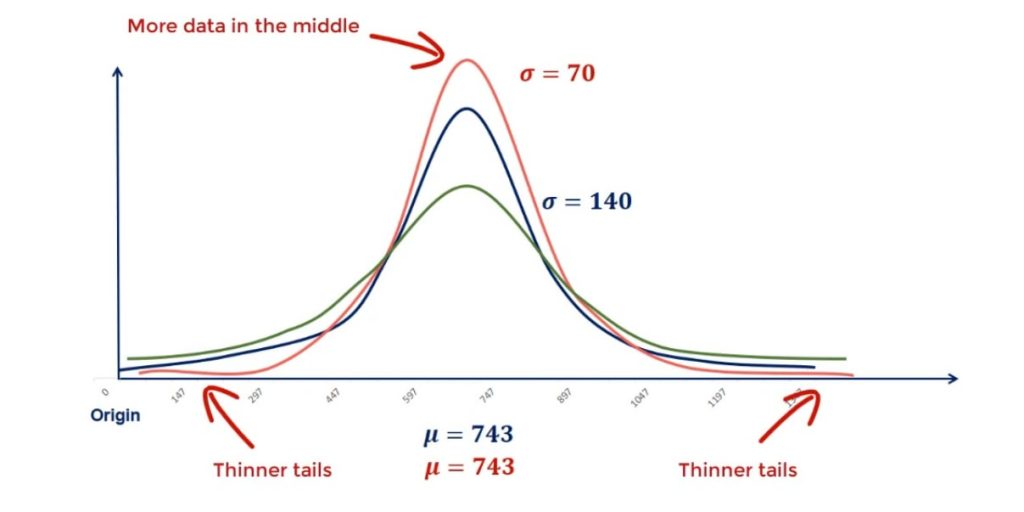Lower standart deviation leads to thinner tails in normal distribution