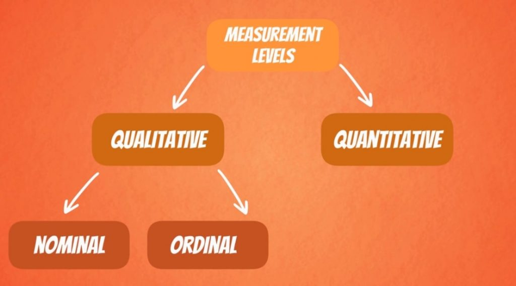 qualitative nominal ordinal, levels of measurement