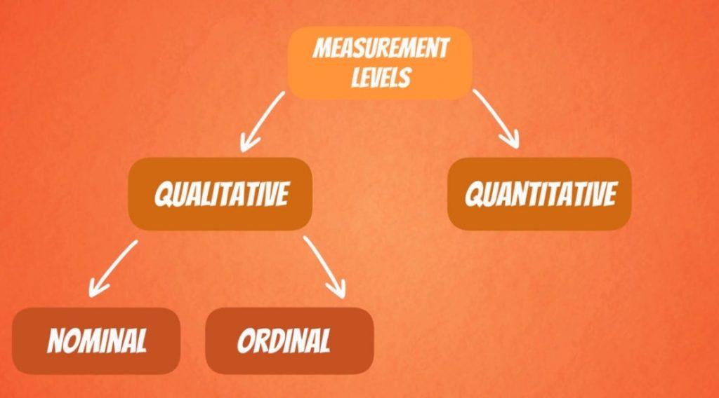 qualitative nominal ordinal, levels of measurement