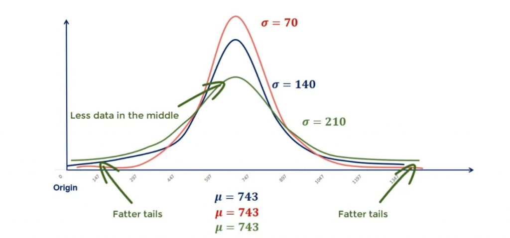 Higher standart deviation leads to fatter tails in normal distribution