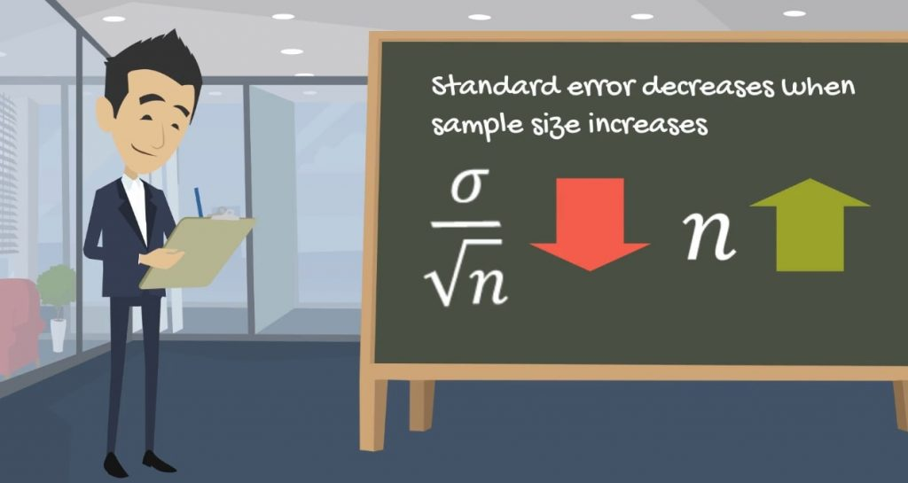 Standard error decreases when sample size increases