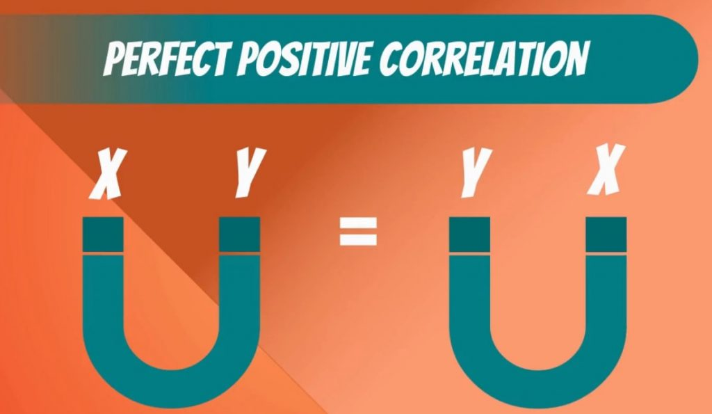 Perfect positive correlation
