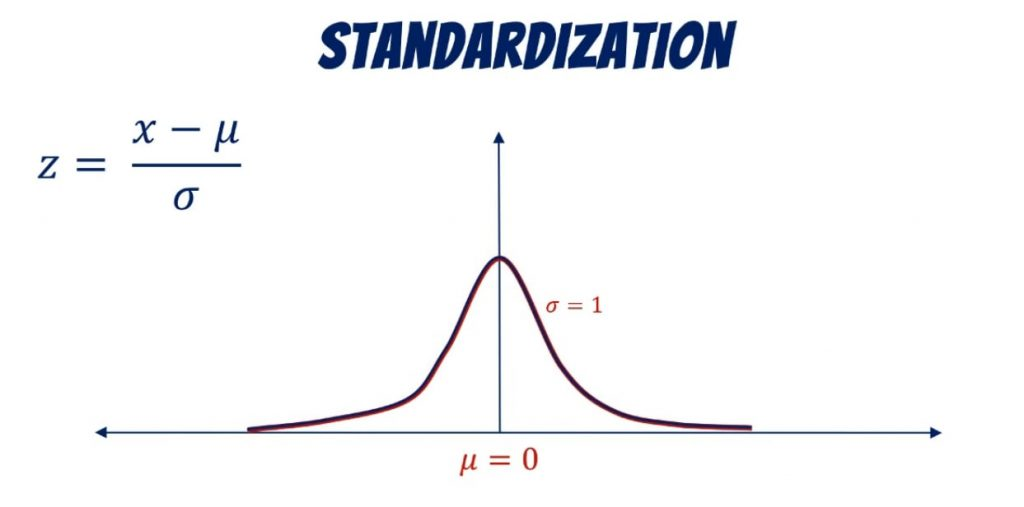 Standard deviation by sigma, standardization