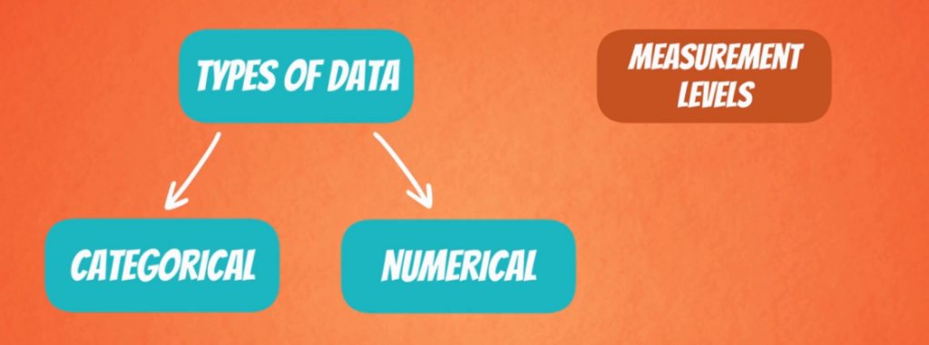 Numerical and Categorical Data
