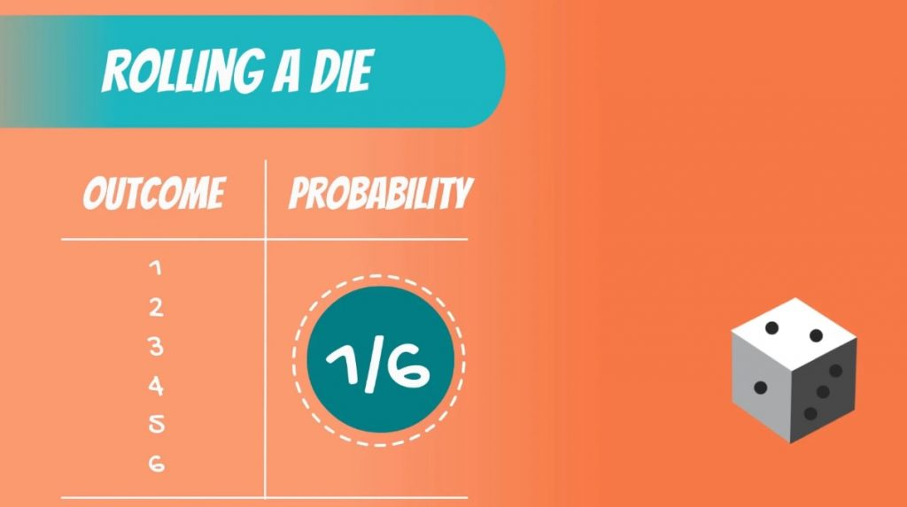 Discrete Uniform DIstribution example: rolling a die gives equal chance of getting each of the outcomes