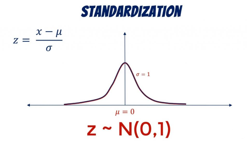 Its mean is 0 and its standard deviation: 1, standardization