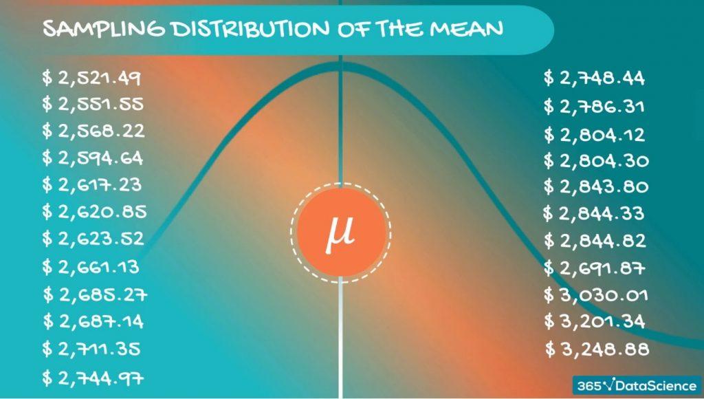 Sampling distribution of the mean, central limit theorem