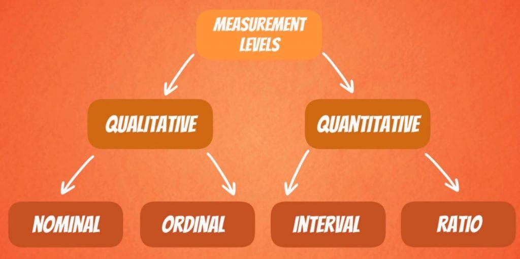 quantitative interval ratio, levels of measurement