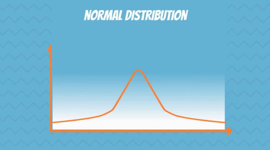 The Normal Distribution Curve