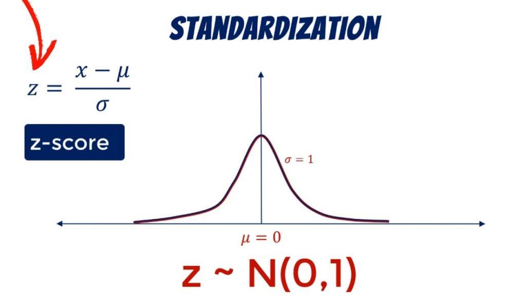 Z-score, standardization