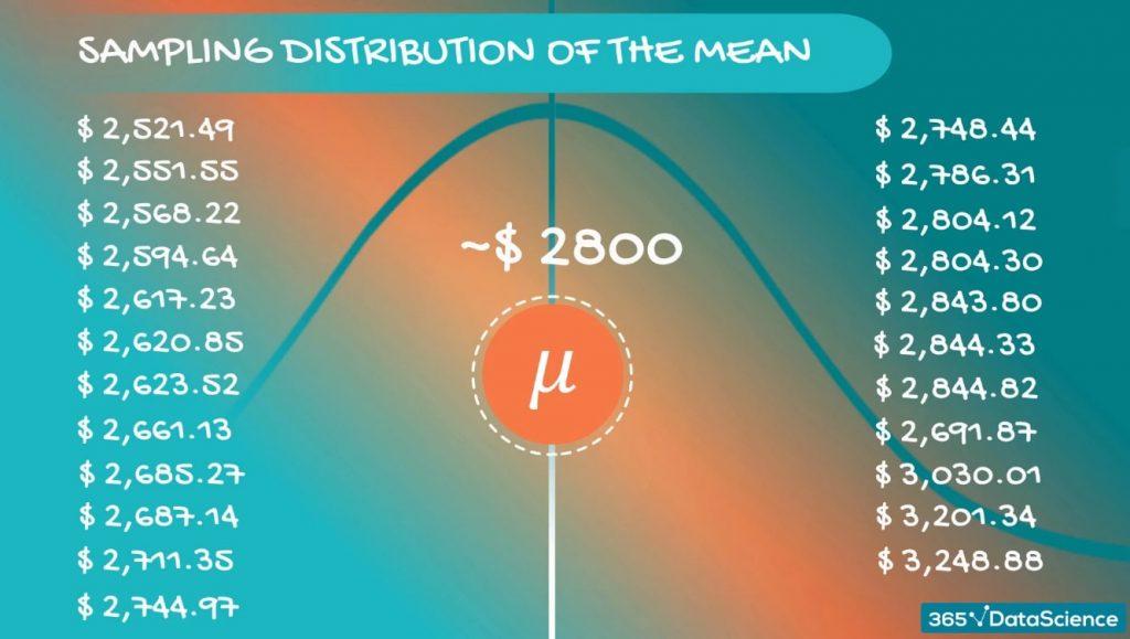 Somewhere around $2,800, central limit theorem