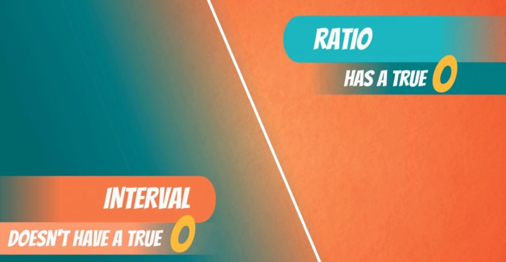 ratio has true 0 interval doesn't, levels of measurement