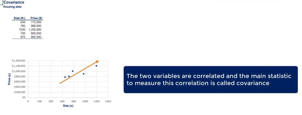 The two variables are correlated and the main statistic to measure this correlation is called covariance.