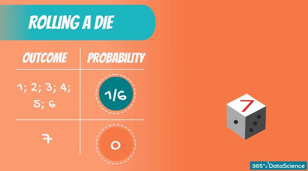 Discrete Uniform DIstribution example: the probability of getting 7 when rolling a die is 0