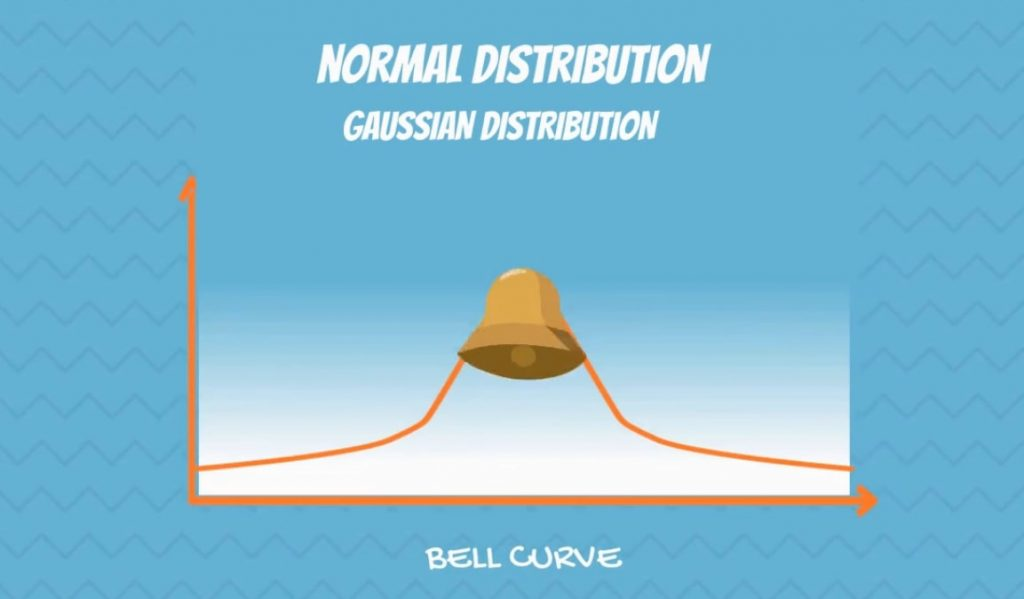 The Normal Distribution Curve a.k.a Gaussian distribution
