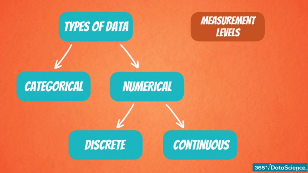 Numerical Data: Discrete and Continuous
