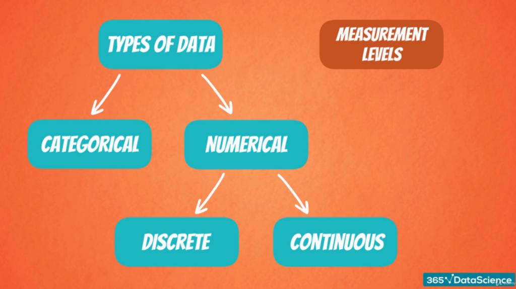 Numerical Data: Discrete and Continuous