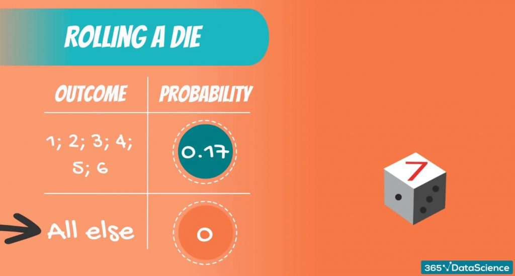 Discrete Uniform DIstribution example: the distribution of the event of rolling a die