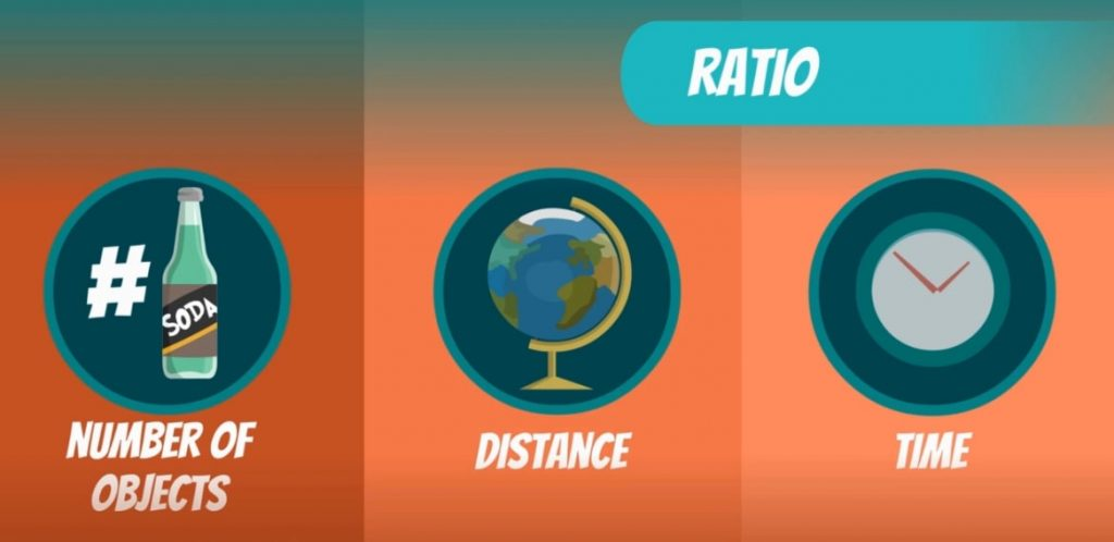object distance and time