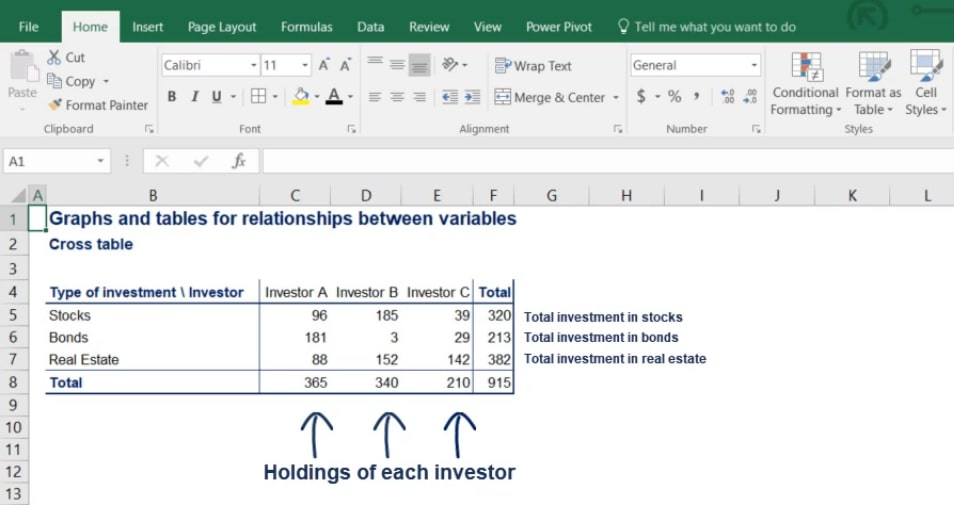 Holdings of each investor, contingency tables