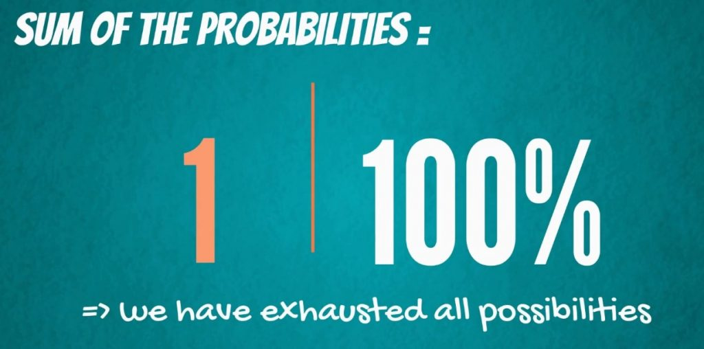 The sum of the probabilities: we have exhausted all possible values when the sum of their probabilities equals 1 or 100%
