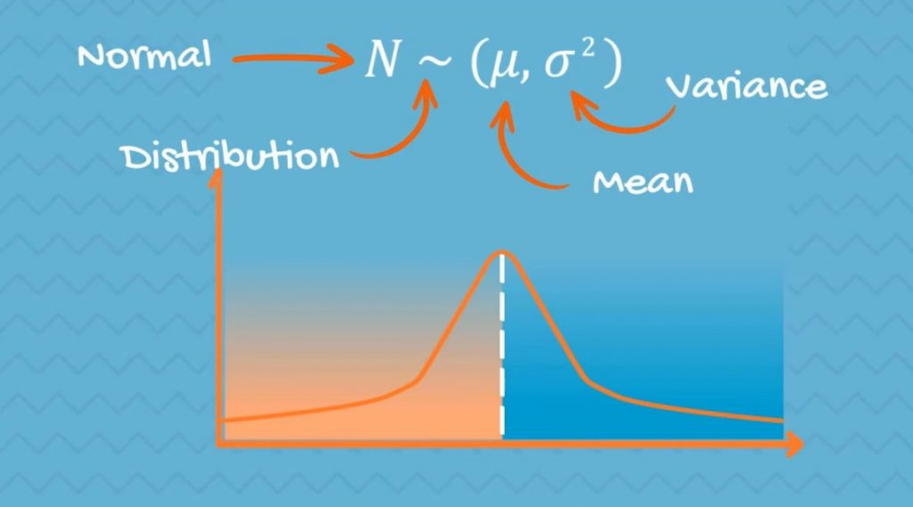 How the Normal Distribution is denoted