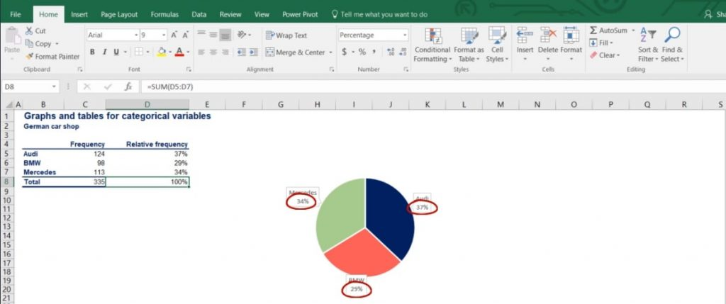 market share, pie charts
