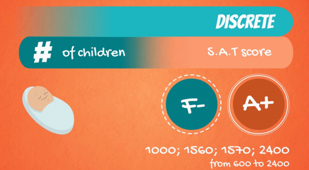 Example of a discrete variable: SAT score