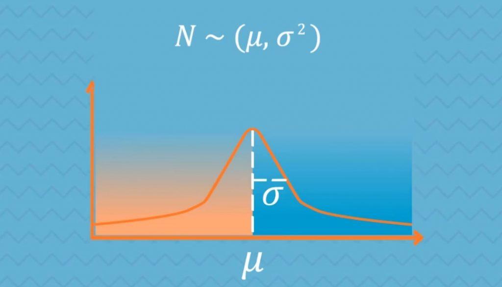Standart deviation in normal distribution