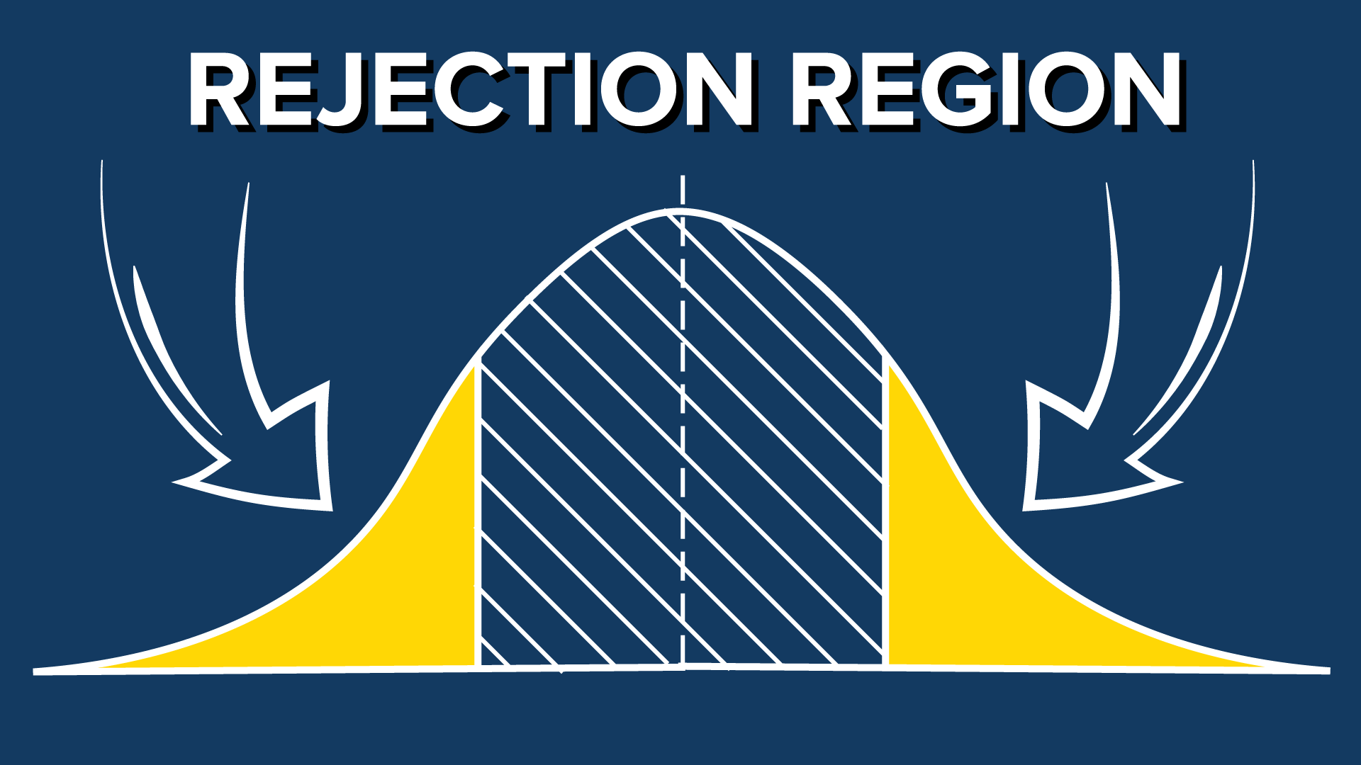 Hypothesis Testing with Z-Test: Significance Level and Rejection Region